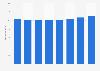 Umsatz mit TV-Dienstleistungen in Deutschland bis 2012