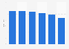 Anzahl der Festnetztelefonleitungen in Deutschland