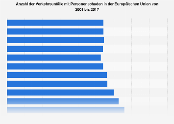 Anzahl der Verkehrsunfälle in Europa bis 2017