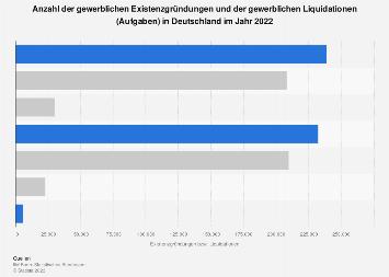 Gründungsgeschehen in Deutschland 2017