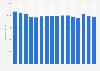 Umsatz von Carrefour in Belgien bis 2018