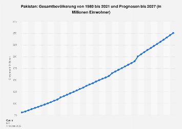 Gesamtbevölkerung von Pakistan bis 2018