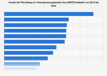 Anzahl der Flüchtlinge weltweit bis 2018