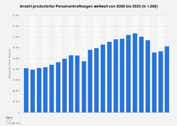 Weltweite Pkw-Produktion bis 2017