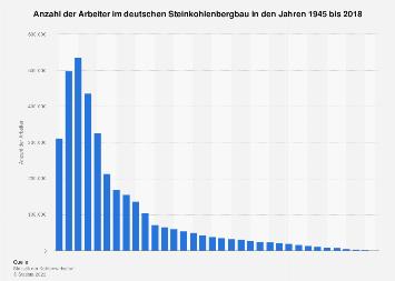 Anzahl der Arbeiter im deutschen Steinkohlenbergbau bis 2018