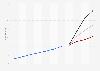 Altersmedian der Weltbevölkerung bis 2015 und Prognose bis 2100