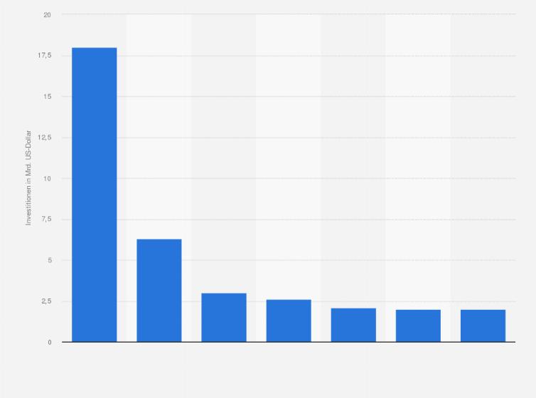 fussball weltmeisterschaften statistik