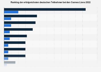 Erfolgreichste deutsche Teilnehmer bei den Cannes Lions 2019