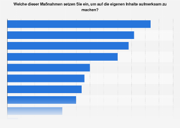 Umfrage zu den eingesetzten Instrumenten für die Promotion von Content 2018
