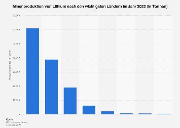 Minenproduktion von Lithium nach den wichtigsten Ländern in 2018