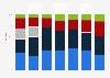 Umsatz von Webasto nach Produktionsstandort bis 2018