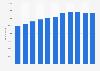Anzahl der Mitarbeiter von Denso bis 2017