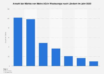 Märkte von Metro Cash & Carry in Westeuropa nach Ländern 2016