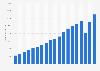 Umsatz von Inditex weltweit bis 2017