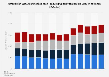 General Dynamics - Umsatz des Rüstungskonzerns nach Produktgruppen bis 2016