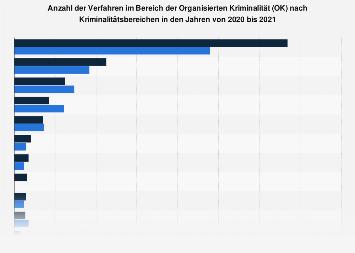 Anzahl der Verfahren im Bereich der Organisierten Kriminalität in Deutschland 2017