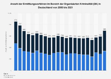 Ermittlungsverfahren im Bereich Organisierte Kriminalität in Deutschland bis 2016