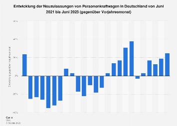 Entwicklung der monatlichen Neuzulassungen von Pkw in Deutschland bis Juli 2019