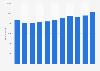 Anzahl der Mitarbeiter von Rheinmetall bis 2016