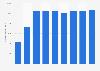 Umsatz von Kraft Heinz Co weltweit bis 2018