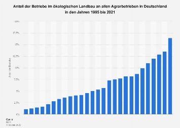 Anteil der Betriebe im Öko-Landbau an allen Agrarbetrieben in Deutschland bis 2018