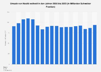 Umsatz von Nestlé weltweit bis 2017