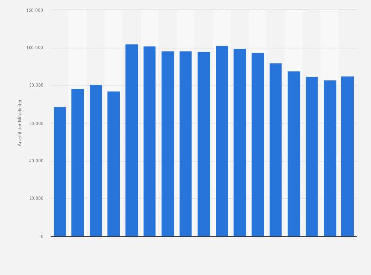 Deutsche Bank Mitarbeiterzahl Bis 2019 Statista