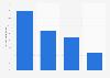 Verteilung der Breitbandangebote weltweit nach Bundles 2014
