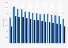 Mitarbeiterzahl der Commerzbank bis 2017
