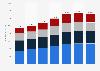 Umsatz von Lockheed Martin nach Segmenten bis 2017