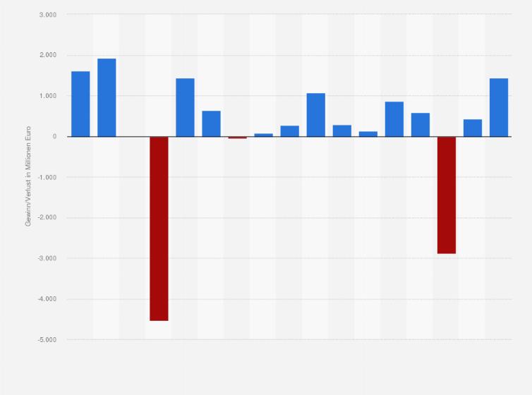 Commerzbank - Gewinn/Verlust bis 2017 | Statistik