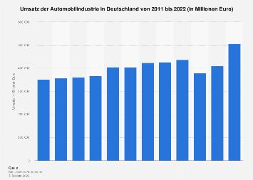 Umsatz der deutschen Automobilindustrie bis 2017