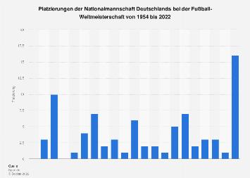 Platzierungen von Deutschland bei der FIFA WM 1930-2018