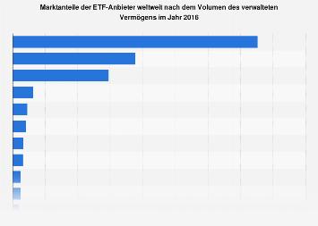 Marktanteile der ETF-Anbieter weltweit 2016