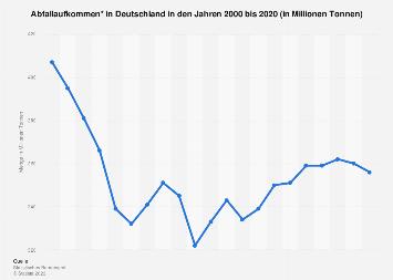 Abfallaufkommen in Deutschland bis 2015