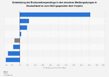 Bruttowerbespendings in den Mediengattungen 2017 (gegenüber Vorjahr)