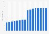 Anzahl der Abonnenten der Sky plc bis 2018