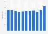 Umsatz von Hankook Tire bis 2018