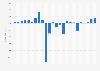 Gewinn/Verlust der HSH Nordbank bis 2017