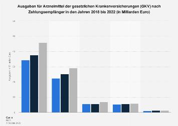 Ausgaben für Arzneimittel der GKV nach Zahlungsempfänger bis 2016