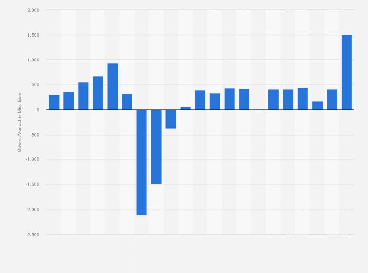 LBBW - Gewinn bzw. Verlust bis 2017 | Statistik