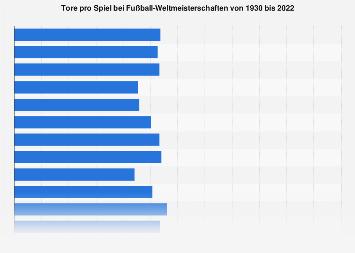 Tore pro Spiel bei Fußball-Weltmeisterschaften bis 2018