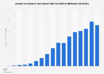 Umsatz von Baidu bis 2016