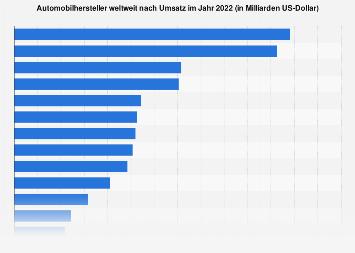 Umsatzstärkste Autokonzerne weltweit bis 2017
