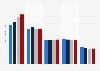 Umsatzentwicklung im europäischen Buchmarkt bis 2012