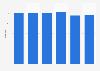 WestImmo - Entwicklung der Mitarbeiterzahl