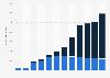 Entwicklung der Webradio-Angebote in Deutschland bis 2017