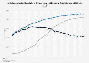 Ausstattungsgrad von Haushalten in Deutschland mit Personal Computern bis 2018