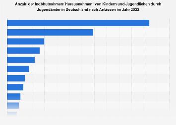 Anlässe für Inobhutnahmen Minderjähriger in Deutschland bis 2017