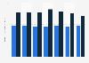 Produktivität: Umsatz je Vollzeitäquivalent in Ost- und Westdeutschland bis 2016